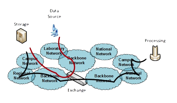 End-to-End Networking