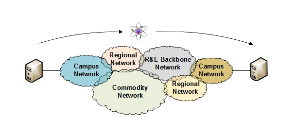 Multi-Domain Networking
